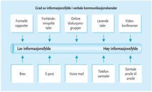 Figur Kommunikasjon