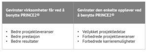 Gevinster PRINCE2