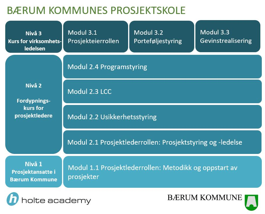Kursfigur Bærum Kommune