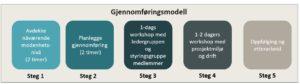 Gjennomføringsmodell2