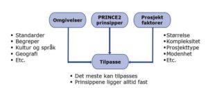 PRINCE2 prinsipper